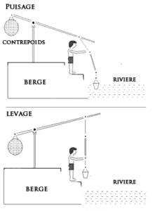 chadouf premier pas de l'invention du moulin